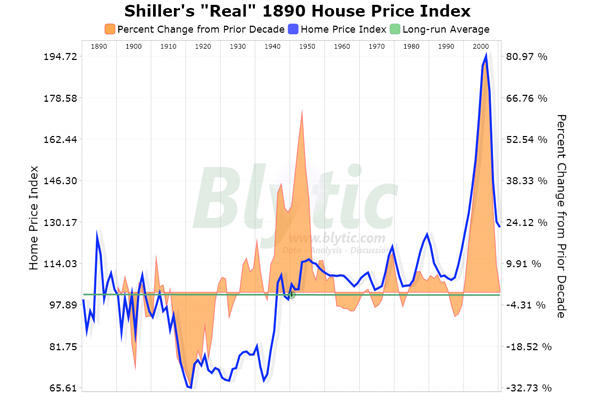 Home Prices 2020.3 Trends In The Current Housing Market Can Home Prices