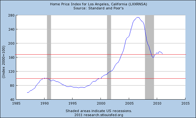 Case-Shiller Home Price Index: Los Angeles, CA Historical Data