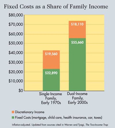 fixed-cost-dual-income