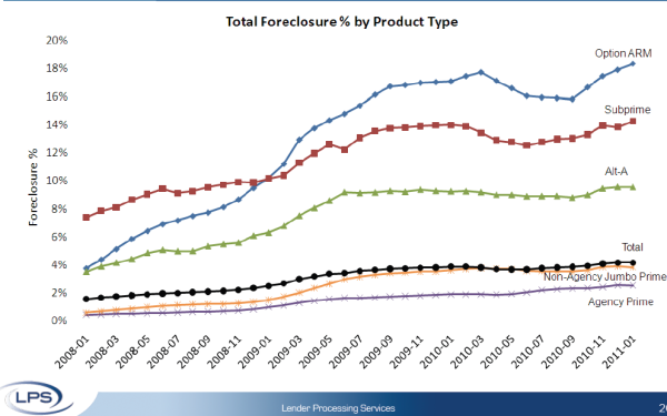 foreclosure by loan type percent