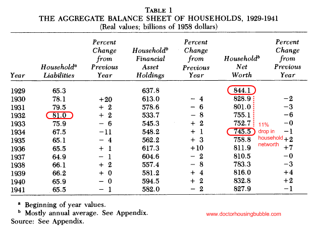 great-depression-household-balance-sheet