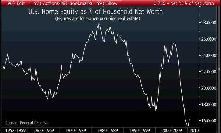 home equity percent of household net worth