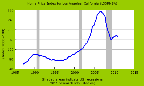 California home prices 50 percent off march 2007 peak for House prices in los angeles ca