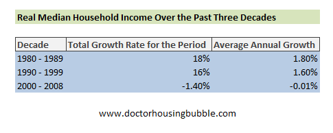 real household income growth