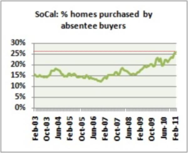 socal investors purchase homes