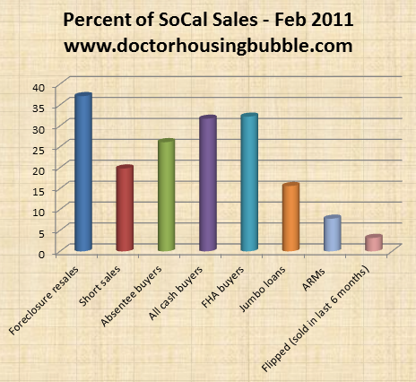 socal sales by type feb 2011