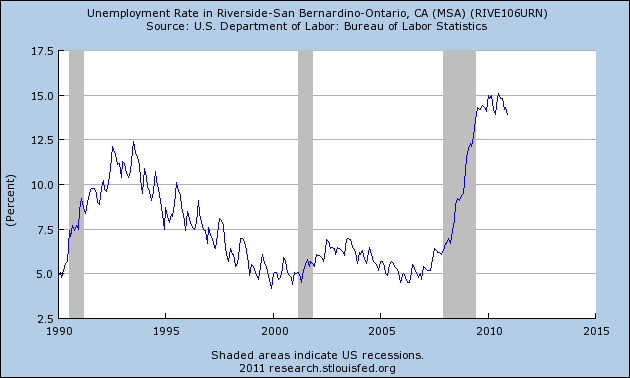 unemployment inland empire
