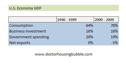 us economy gdp