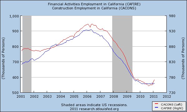 california employment
