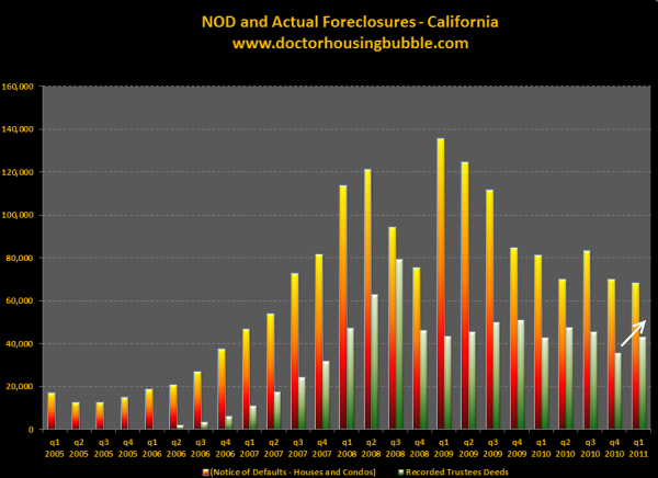 california foreclosures notice of defaults