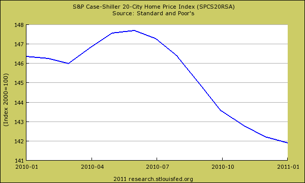case shiller 1 year