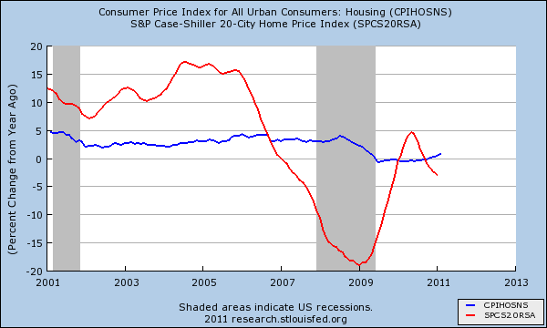 case shiller cpi housing
