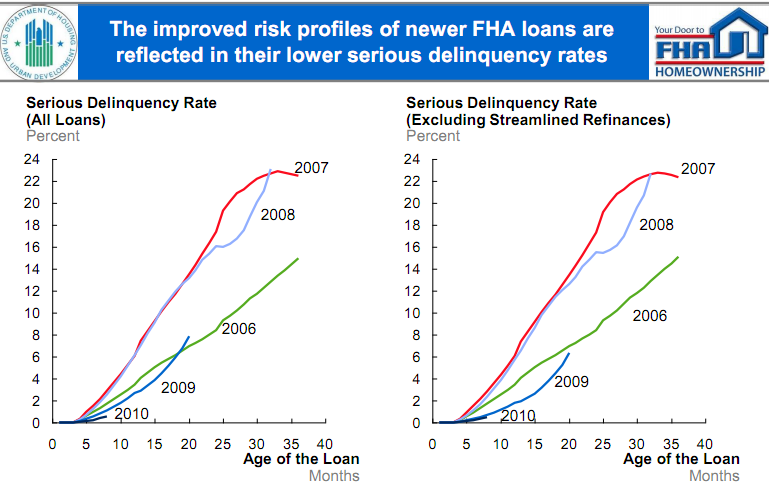 fha loan problems