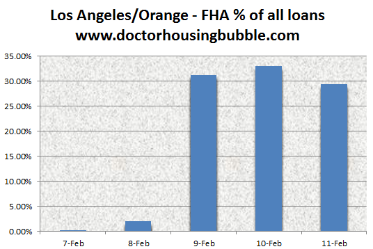 fha los angeles orange county