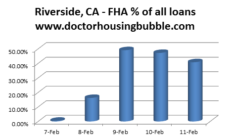 fha riverside percent