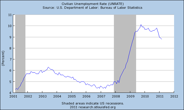 headline unemployment rate