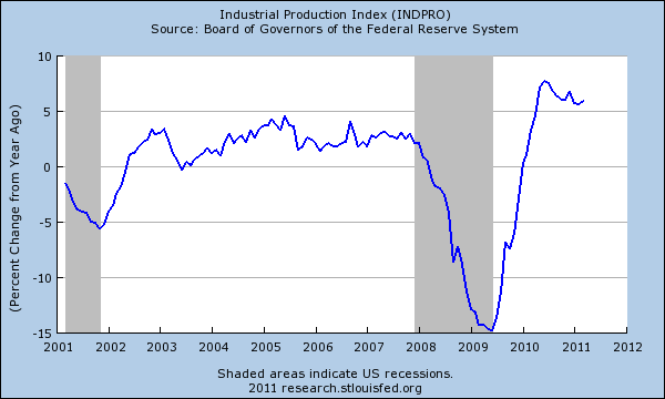 industrial production today