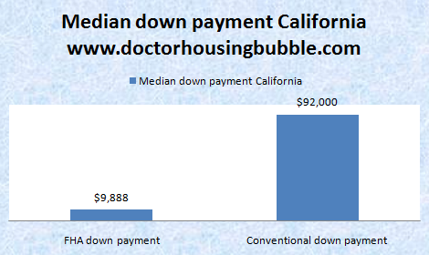 median-down-payment-fha
