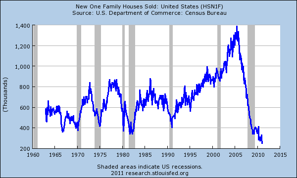 new family home sales
