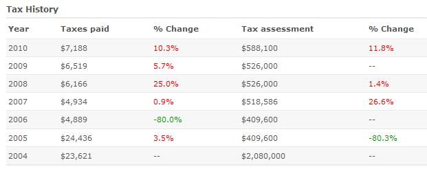 tax history pasadena