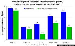 wage-growth-productivity-growth » Dr. Housing Bubble Blog