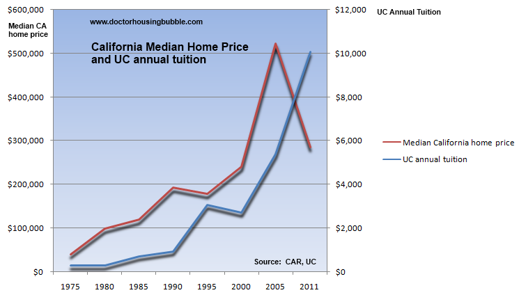 california uc tuition and home price