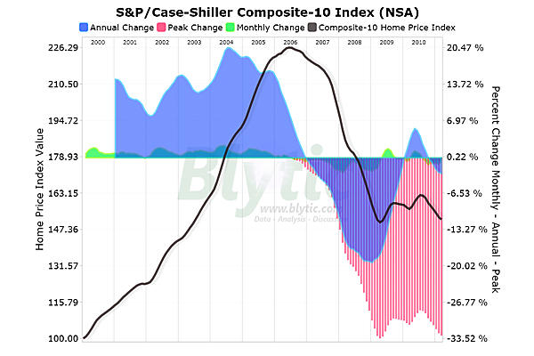 case shiller double dip