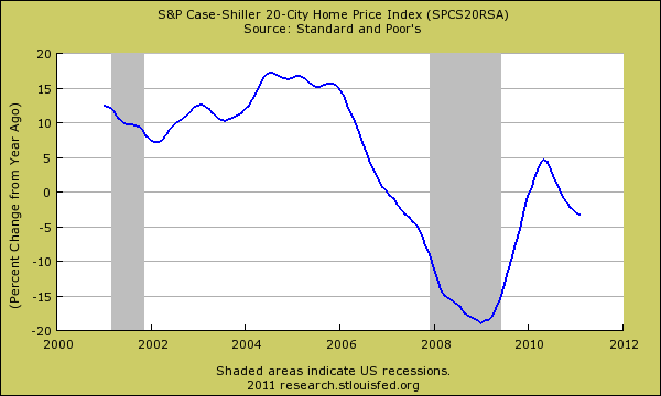 case shiller percent change