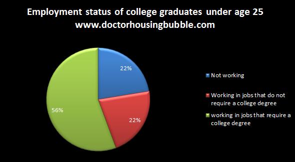 employment status college graduates