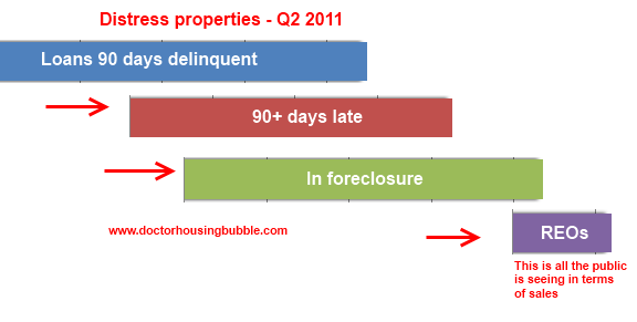 foreclosures q2 2011