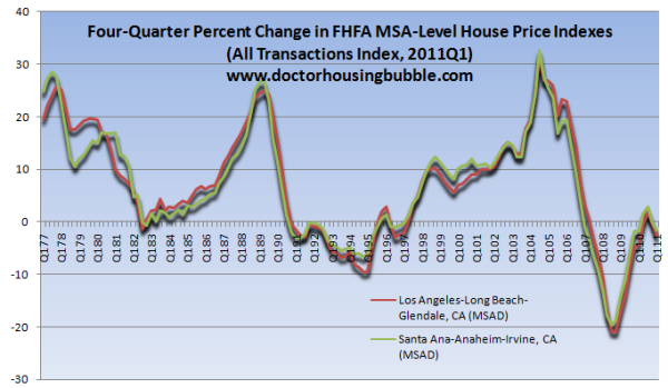 four quarter change in home prices socal FHFA
