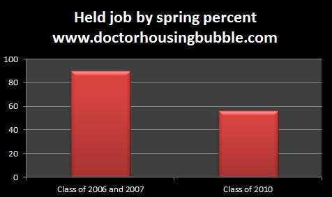 held job college graduates spring