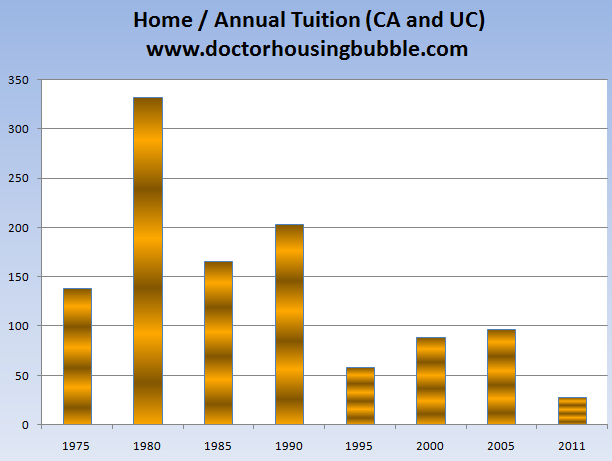 home and annual tuition uc calif