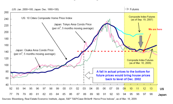japan and us home prices