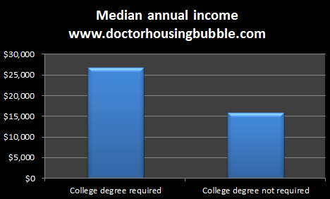 median annual income