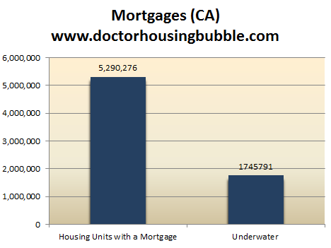 underwater california mortgages