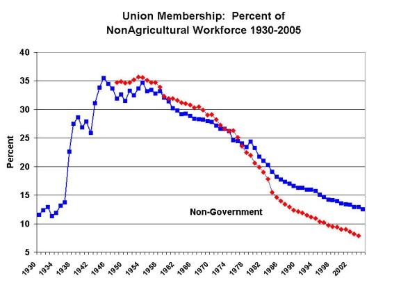 Union_Membership_1930-20051