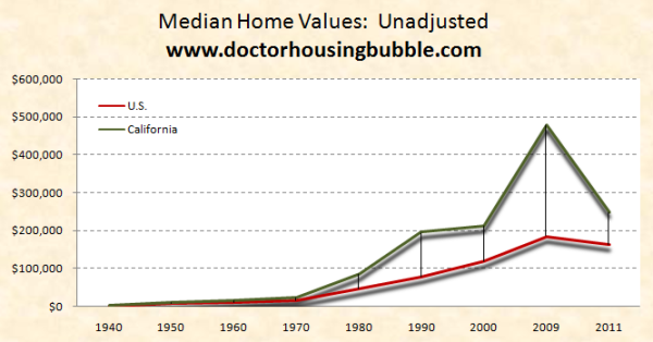 us and california home prices 1940 to 2011