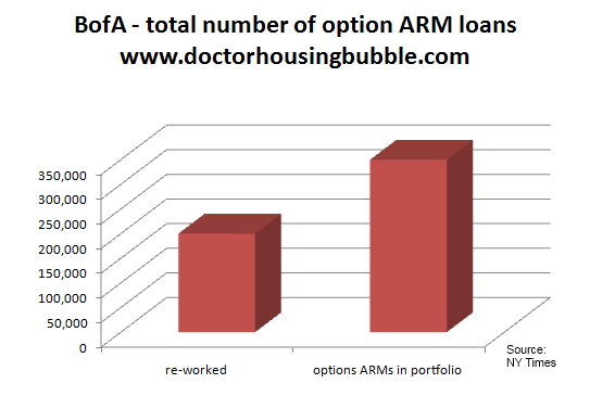 bofa option arms