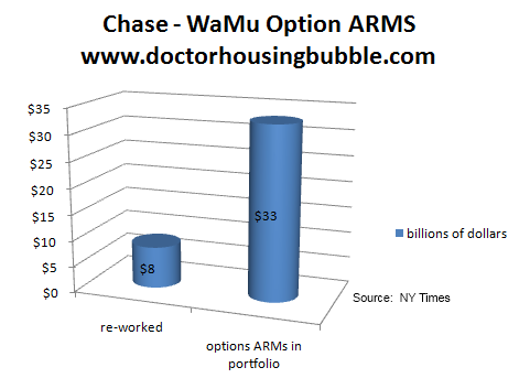 chase option arms 2011