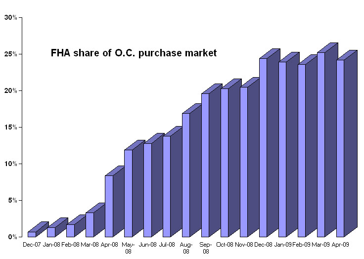 fha share of oc market