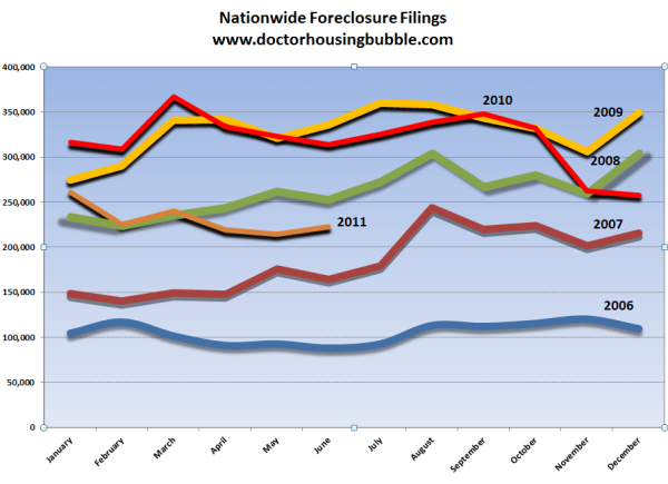 nationwide foreclosure activity