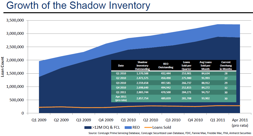 shadow inv goodman 2011-04