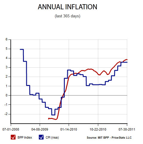 annual inflation