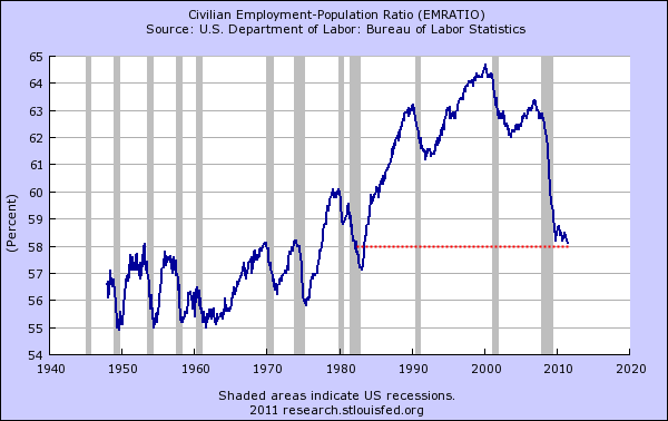 civilian population employment ratio