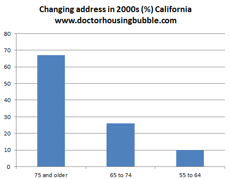 demographic real estate california