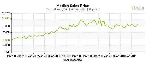 median sales price santa monica