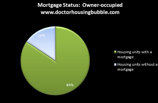 mortgage status