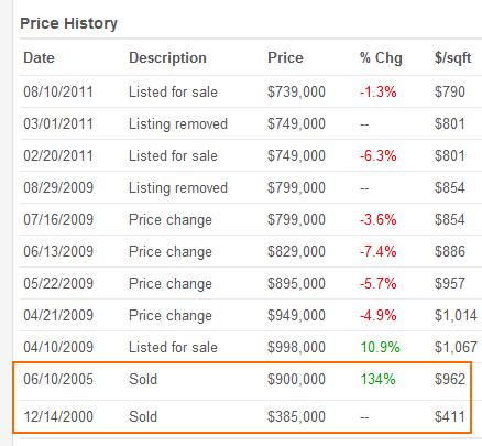 price history santa monica