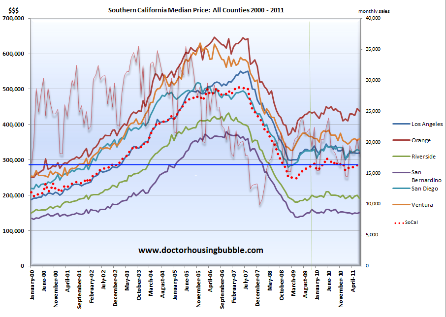 socal home sales price real estate july 2011
